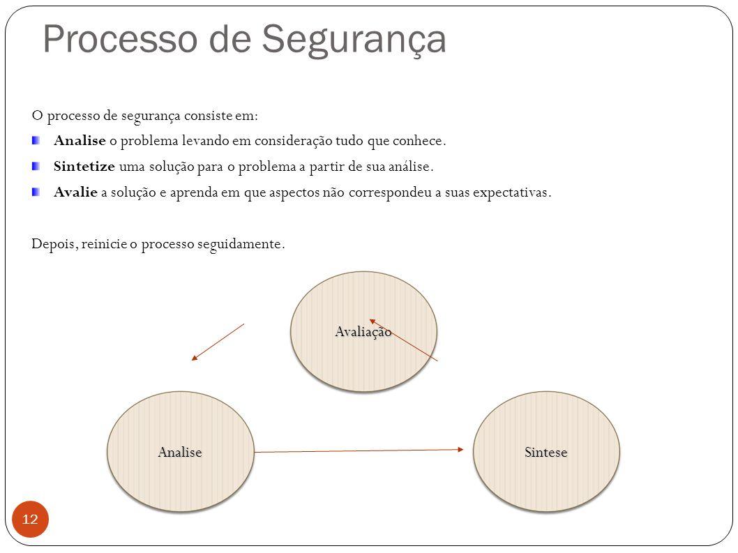 Processo de Segurança O processo de segurança consiste em: