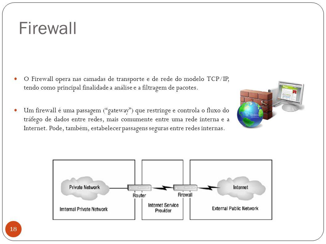 Firewall O Firewall opera nas camadas de transporte e de rede do modelo TCP/IP, tendo como principal finalidade a análise e a filtragem de pacotes.