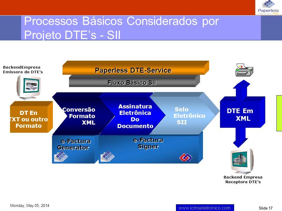 Processos Básicos Considerados por Projeto DTE's - SII