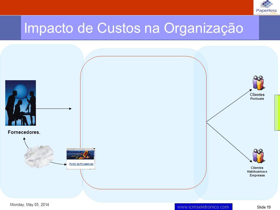 Impacto de Custos na Organização
