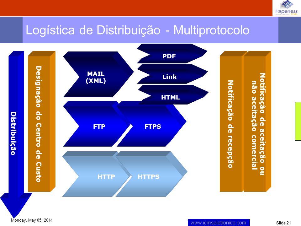 Logística de Distribuição - Multiprotocolo