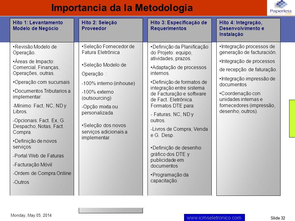 Importancia da la Metodologia