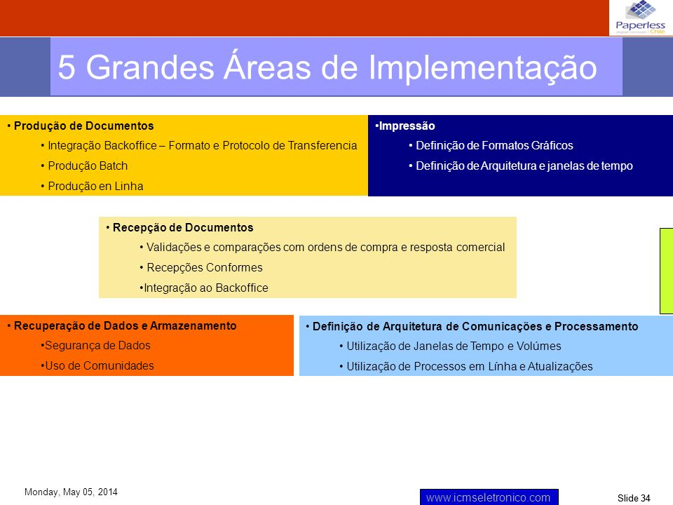 5 Grandes Áreas de Implementação