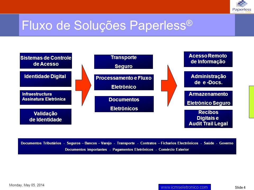 Fluxo de Soluções Paperless®