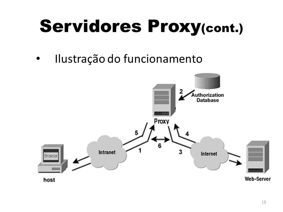 Servidores Proxy(cont.)