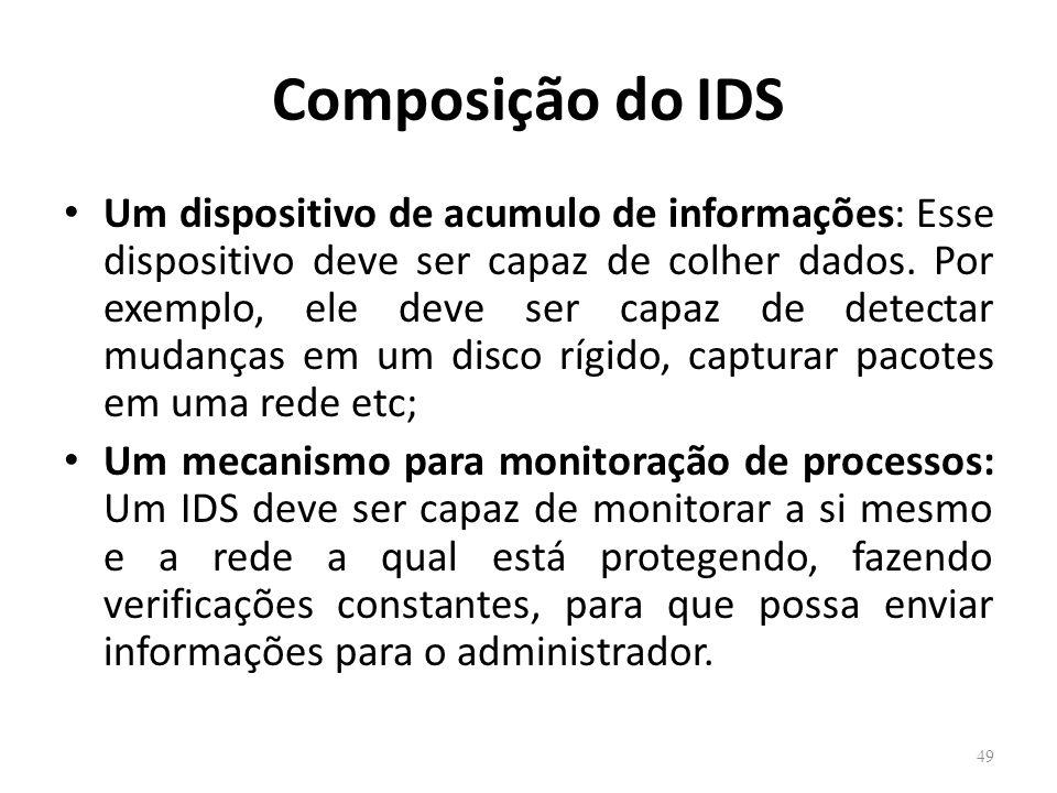 Composição do IDS
