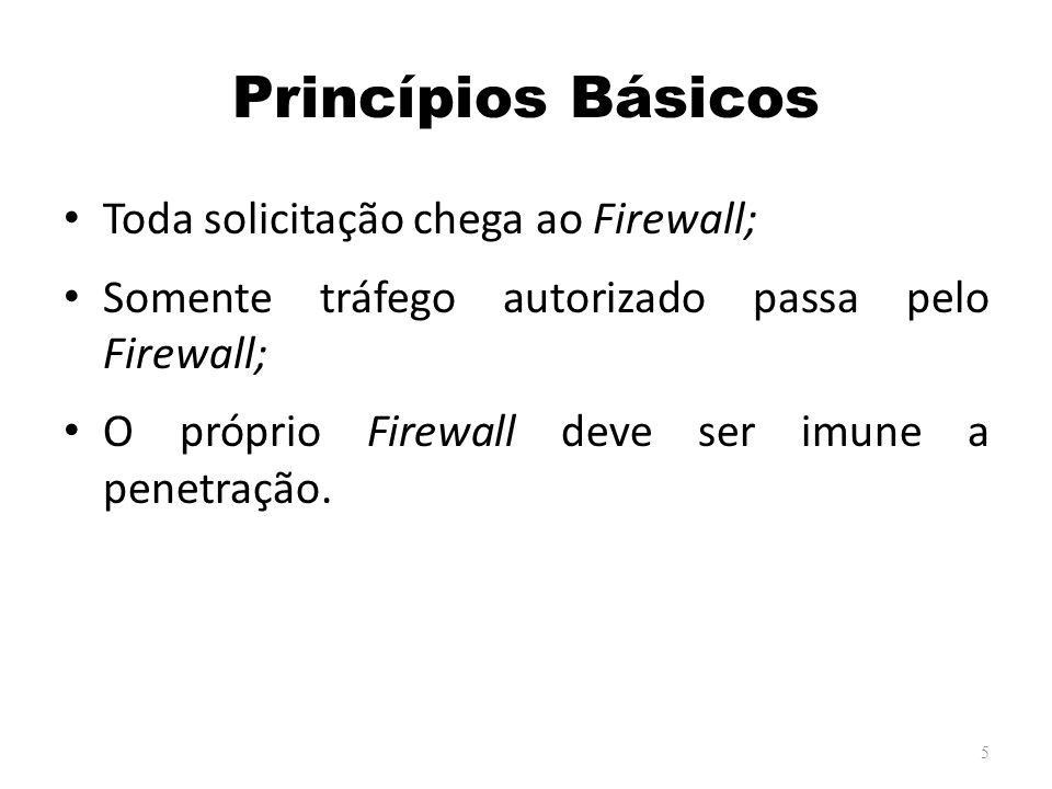 Princípios Básicos Toda solicitação chega ao Firewall;