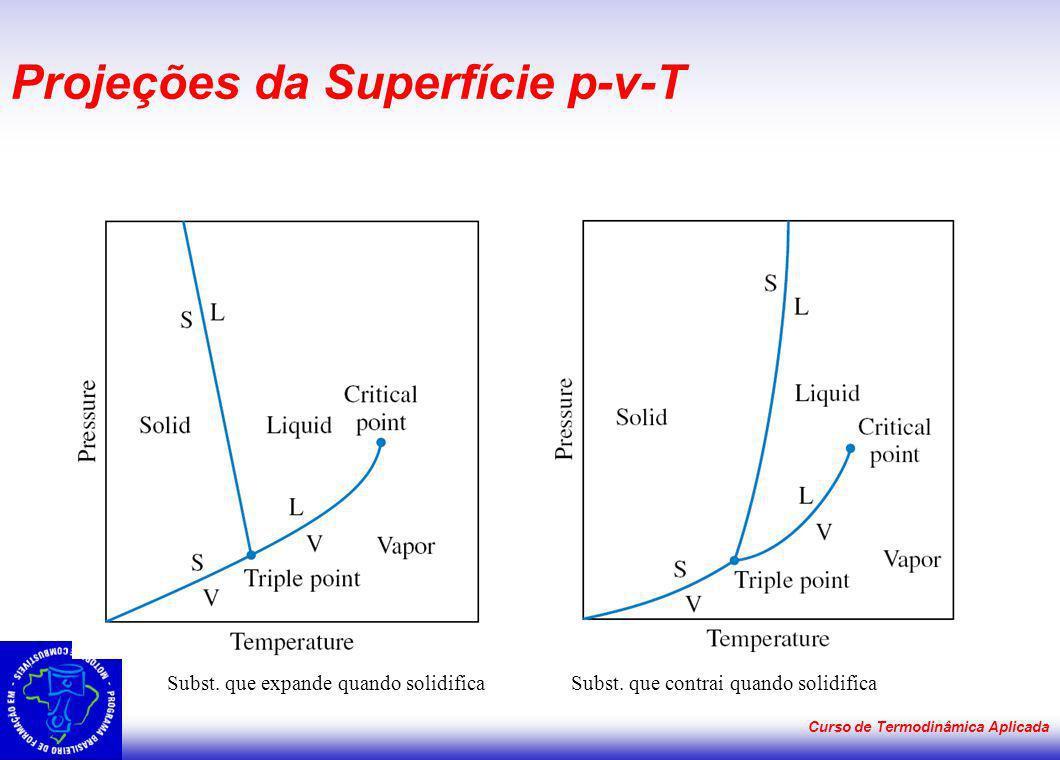 Projeções da Superfície p-v-T