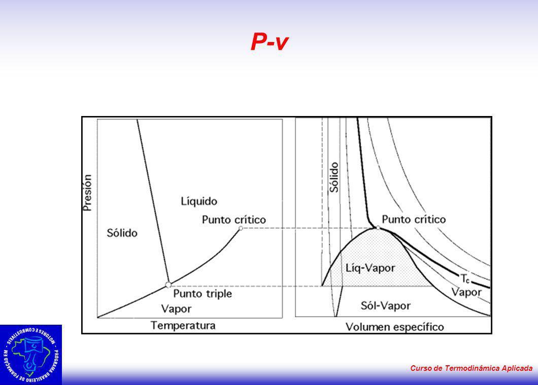 P-v Curso de Termodinâmica Aplicada