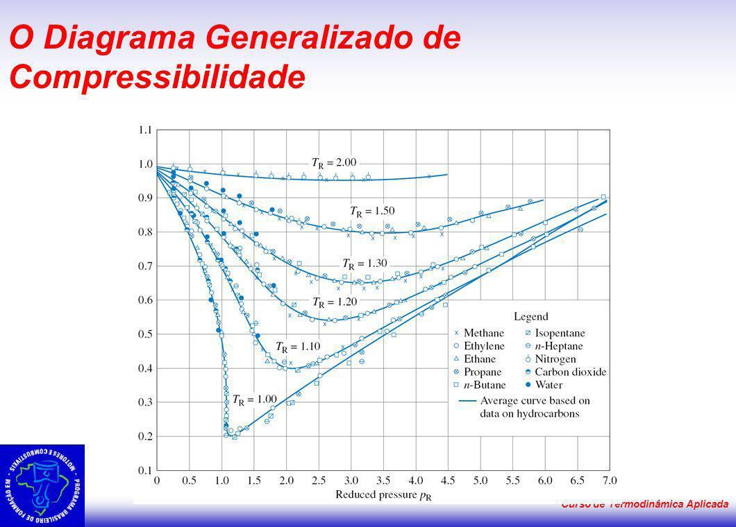 O Diagrama Generalizado de Compressibilidade