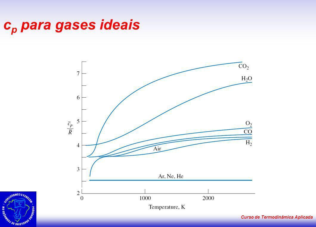 cp para gases ideais Curso de Termodinâmica Aplicada