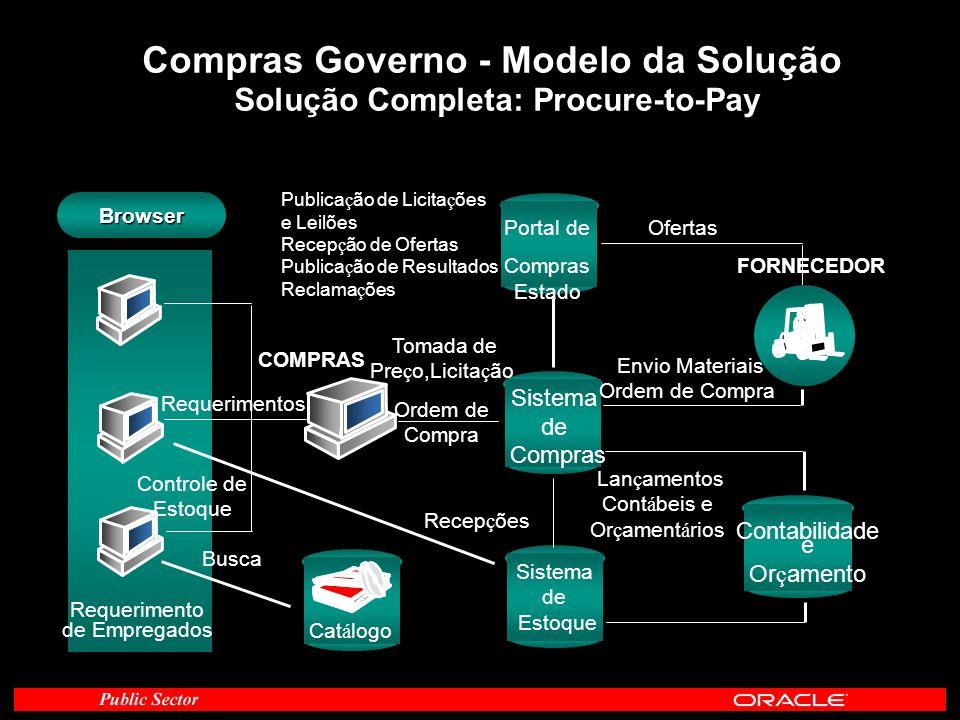 Compras Governo - Modelo da Solução Solução Completa: Procure-to-Pay