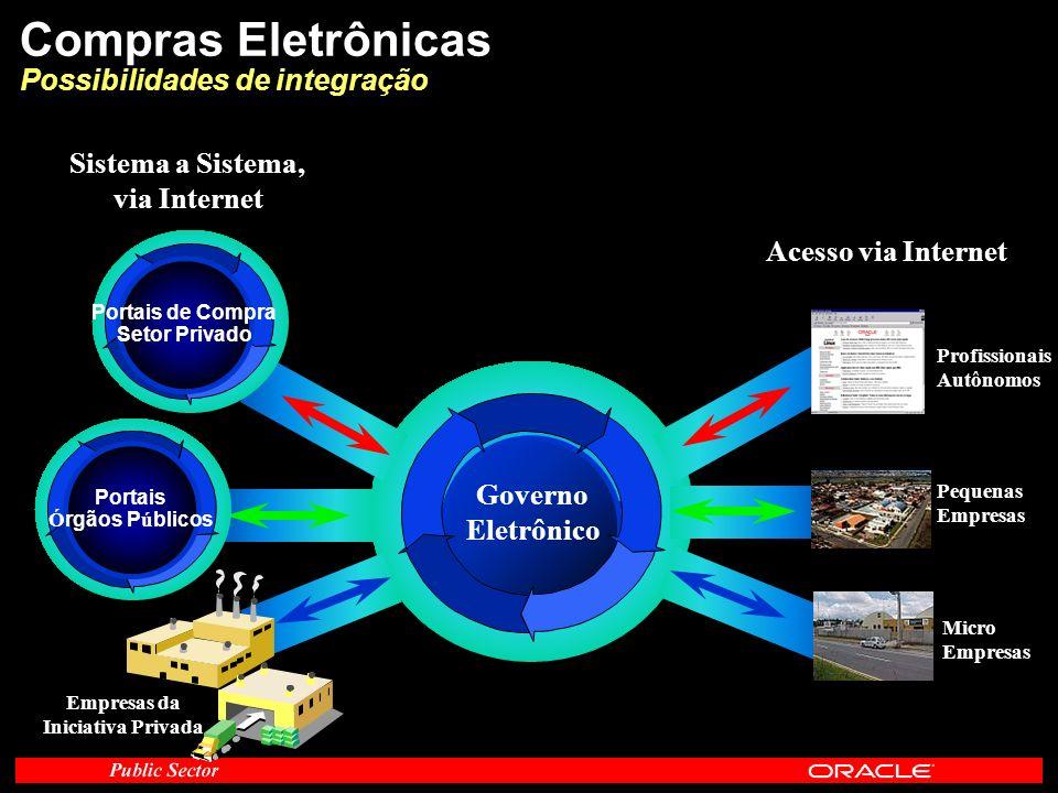 Compras Eletrônicas Possibilidades de integração