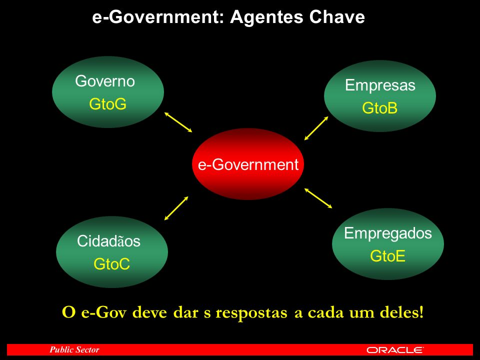 e-Government: Agentes Chave