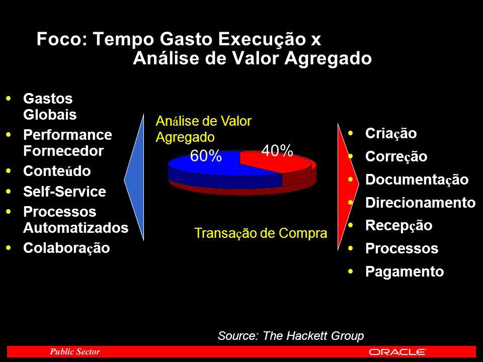 Foco: Tempo Gasto Execução x Análise de Valor Agregado