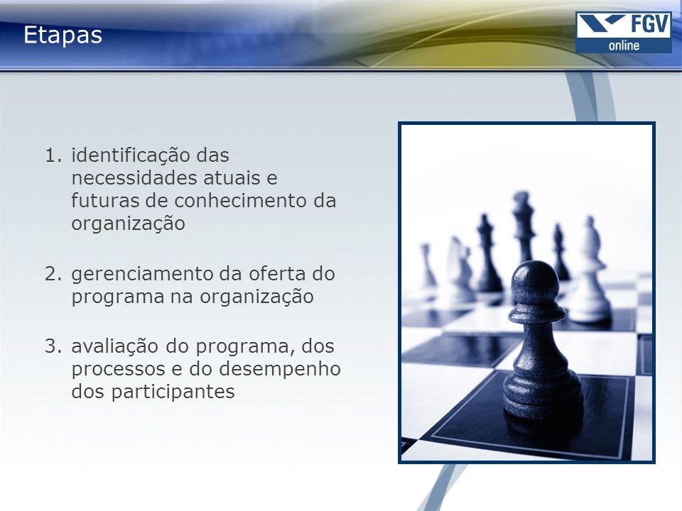 Etapas identificação das necessidades atuais e futuras de conhecimento da organização. gerenciamento da oferta do programa na organização.
