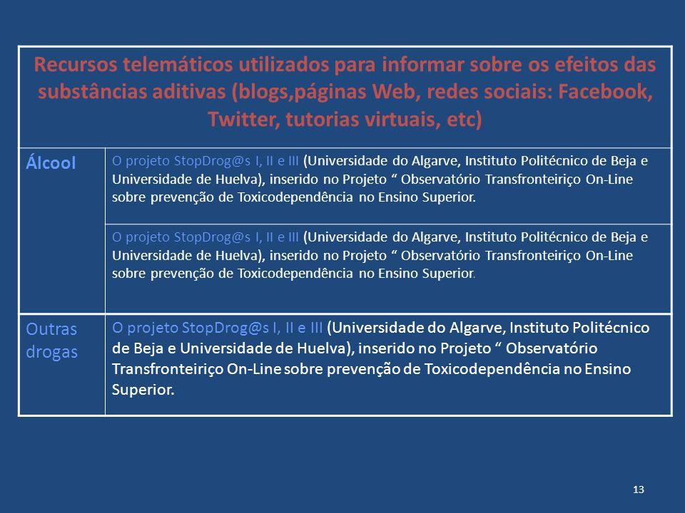 Recursos telemáticos utilizados para informar sobre os efeitos das substâncias aditivas (blogs,páginas Web, redes sociais: Facebook, Twitter, tutorias virtuais, etc)