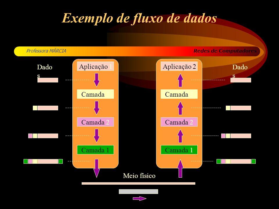 Exemplo de fluxo de dados