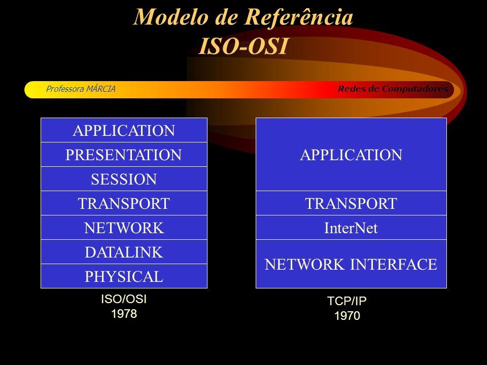 Modelo de Referência ISO-OSI
