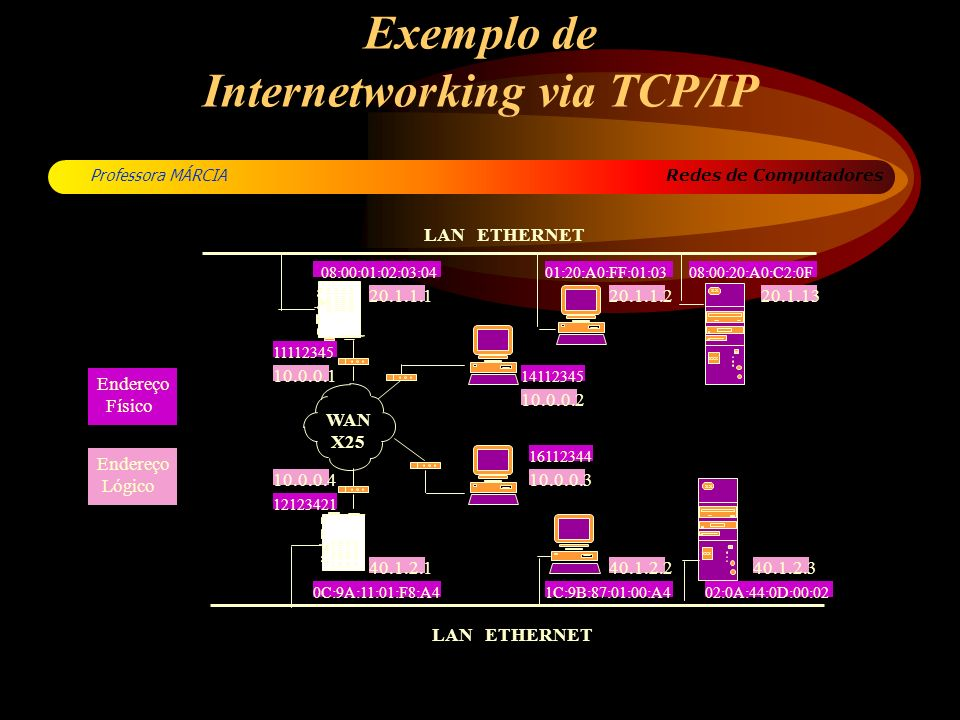 Exemplo de Internetworking via TCP/IP