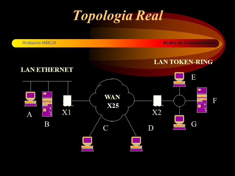 Topologia Real WAN E F X1 X2 A B G C D LAN TOKEN-RING LAN ETHERNET X25