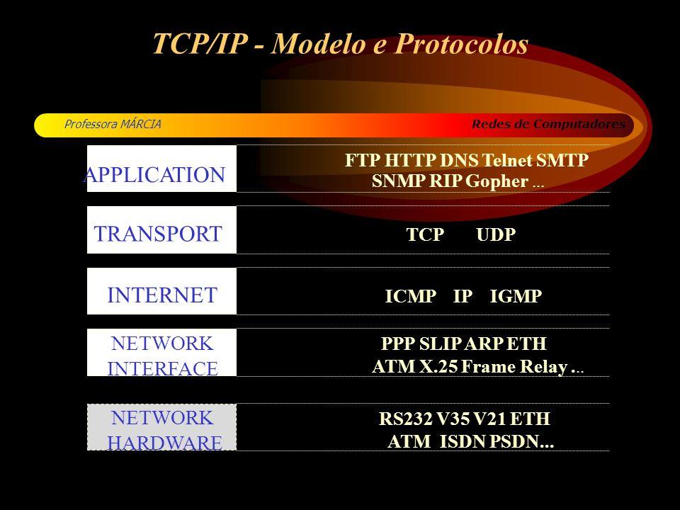 TCP/IP - Modelo e Protocolos
