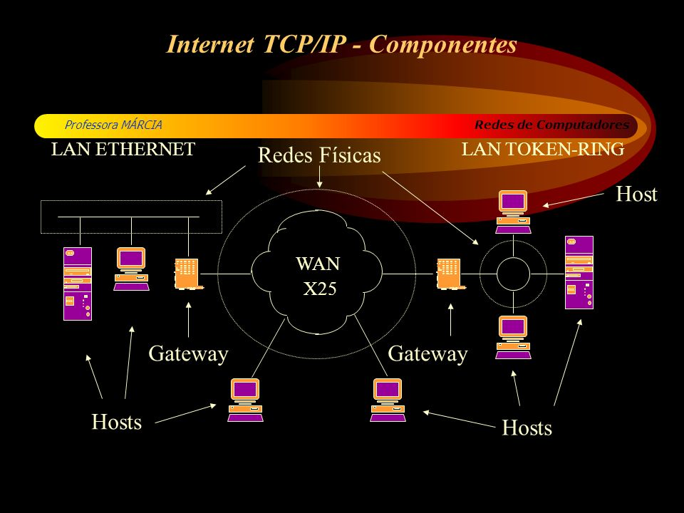 Internet TCP/IP - Componentes