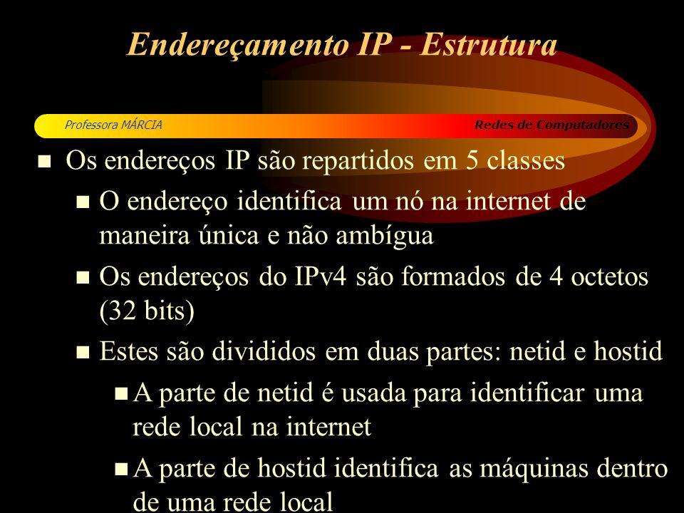 Endereçamento IP - Estrutura