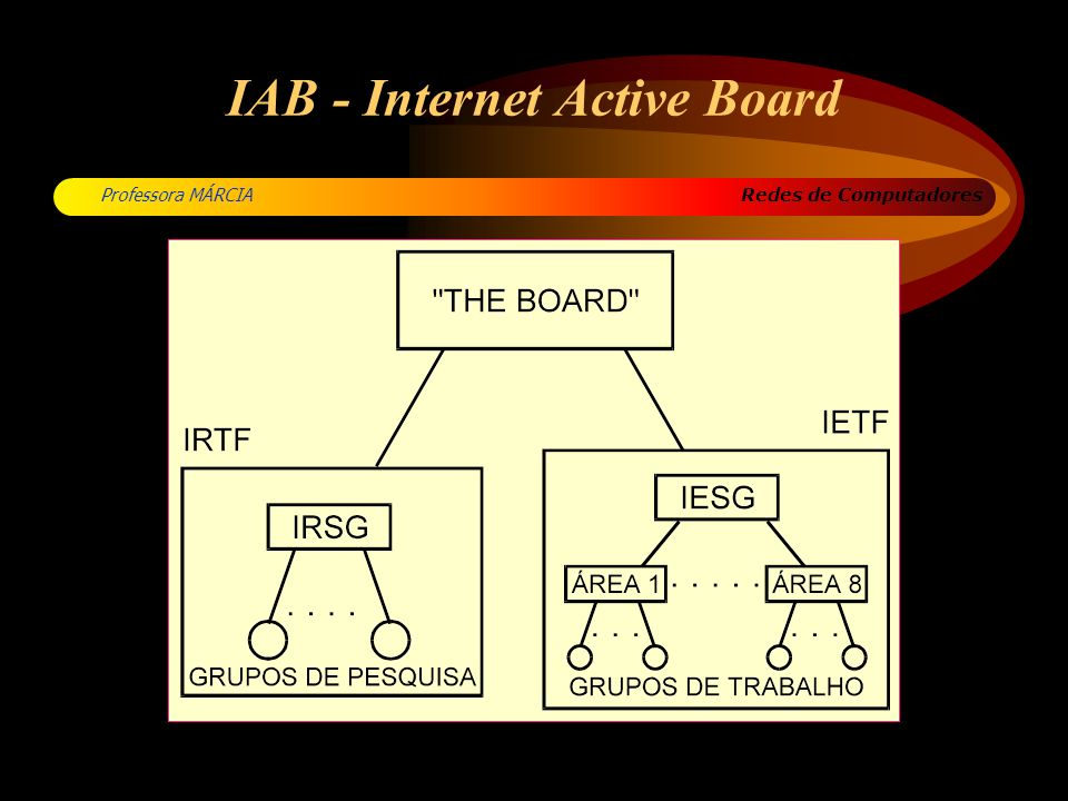 IAB - Internet Active Board