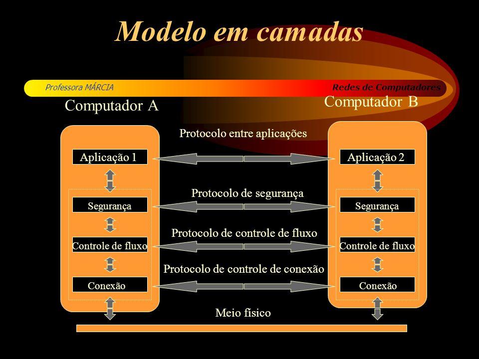 Modelo em camadas Computador B Computador A Protocolo entre aplicações