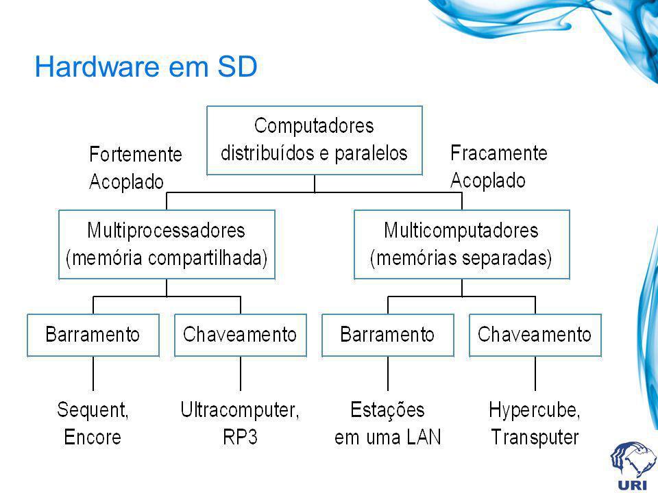 Hardware em SD