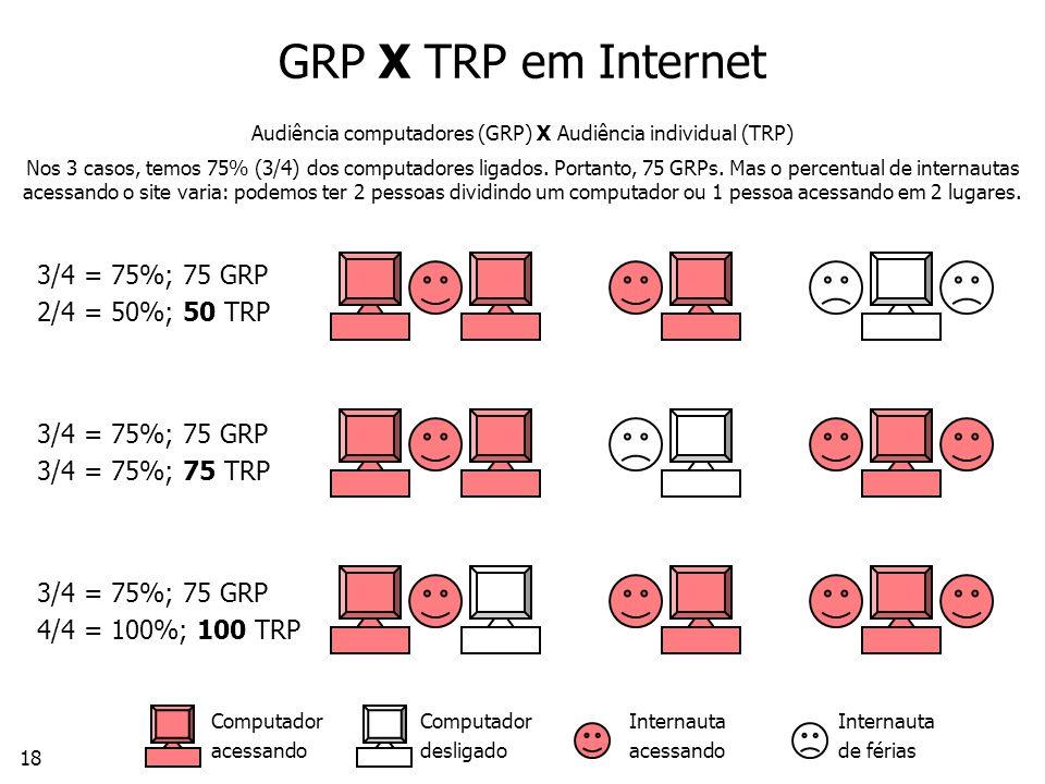 GRP X TRP em Internet Audiência computadores (GRP) X Audiência individual (TRP) Nos 3 casos, temos 75% (3/4) dos computadores ligados. Portanto, 75 GRPs. Mas o percentual de internautas acessando o site varia: podemos ter 2 pessoas dividindo um computador ou 1 pessoa acessando em 2 lugares.