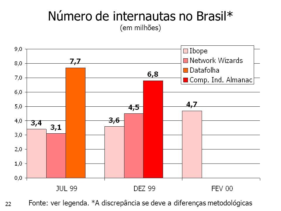 Número de internautas no Brasil* (em milhões)