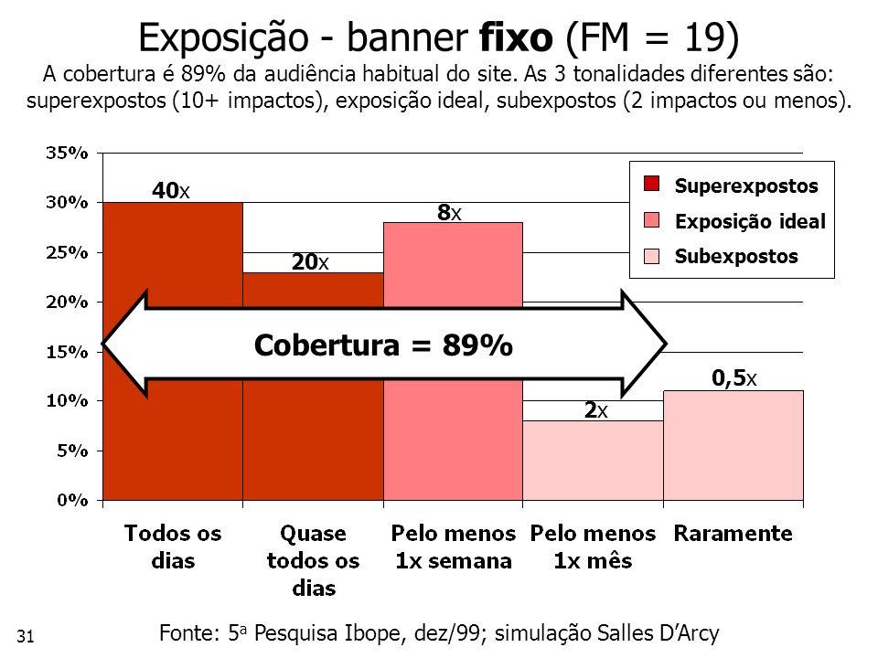 Fonte: 5a Pesquisa Ibope, dez/99; simulação Salles D'Arcy