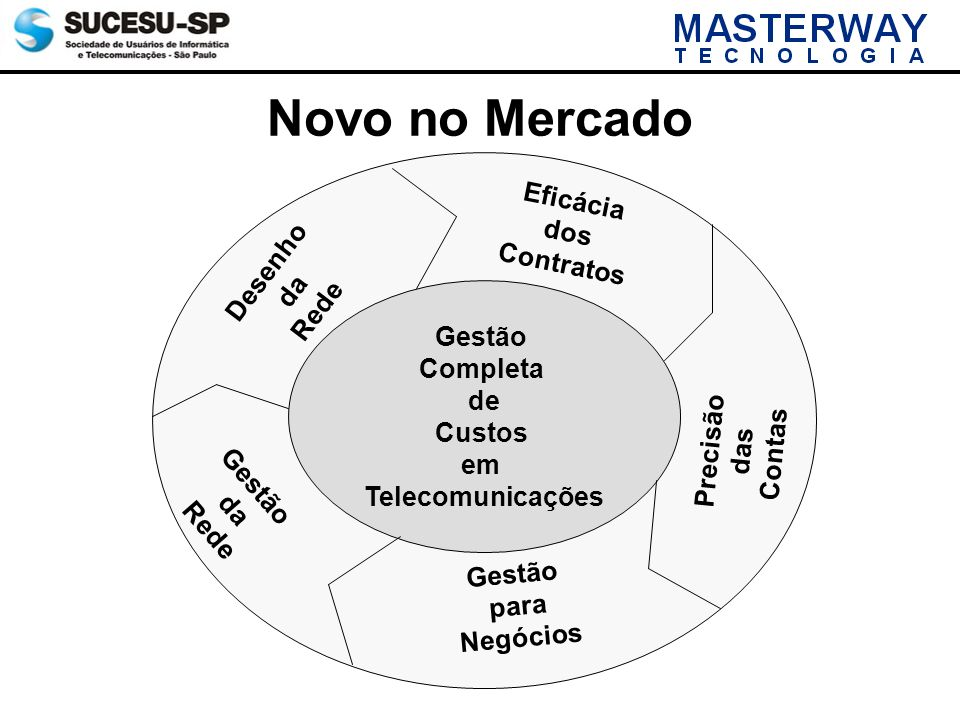 Novo no Mercado Eficácia dos Contratos Desenho da Rede Gestão Completa