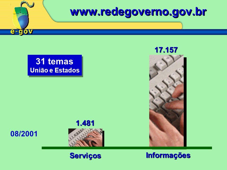 www.redegoverno.gov.br 31 temas 17.157 1.481 08/2001 Serviços