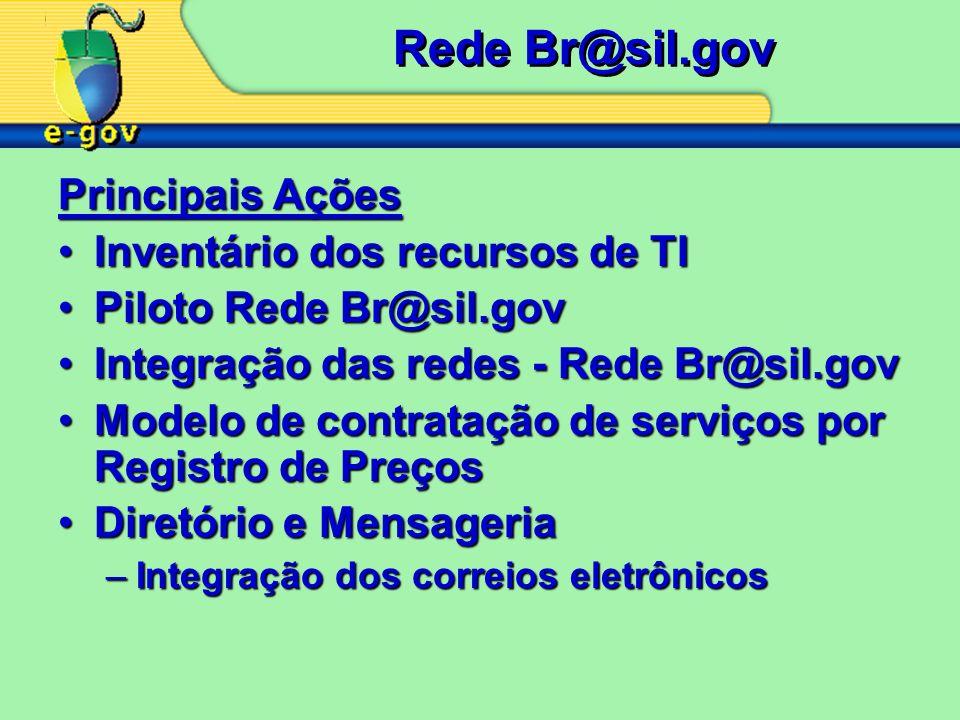 Rede Br@sil.gov Principais Ações Inventário dos recursos de TI