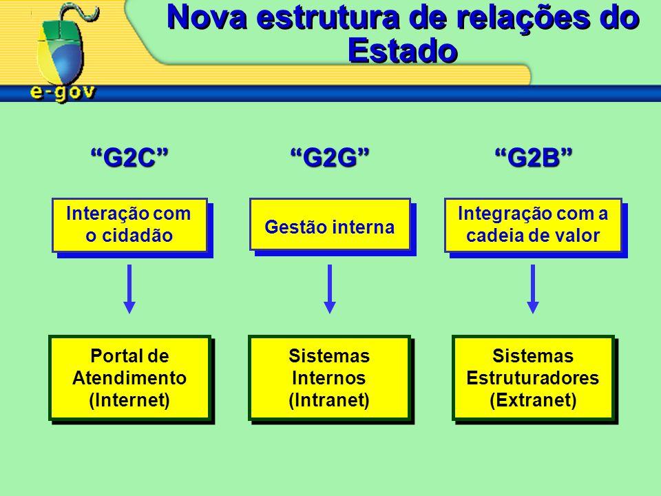 Nova estrutura de relações do Estado