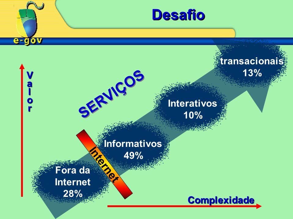 Desafio SERVIÇOS Internet transacionais 13% V a l o r Interativos 10%