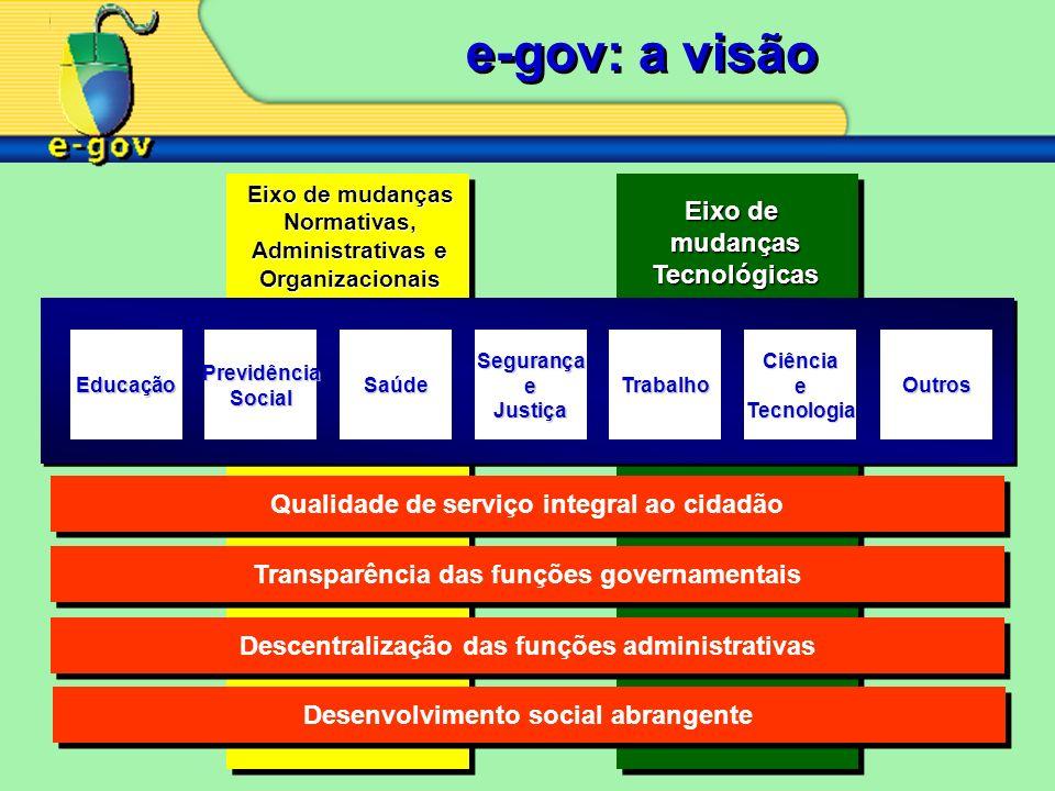 e-gov: a visão Eixo de mudanças Tecnológicas