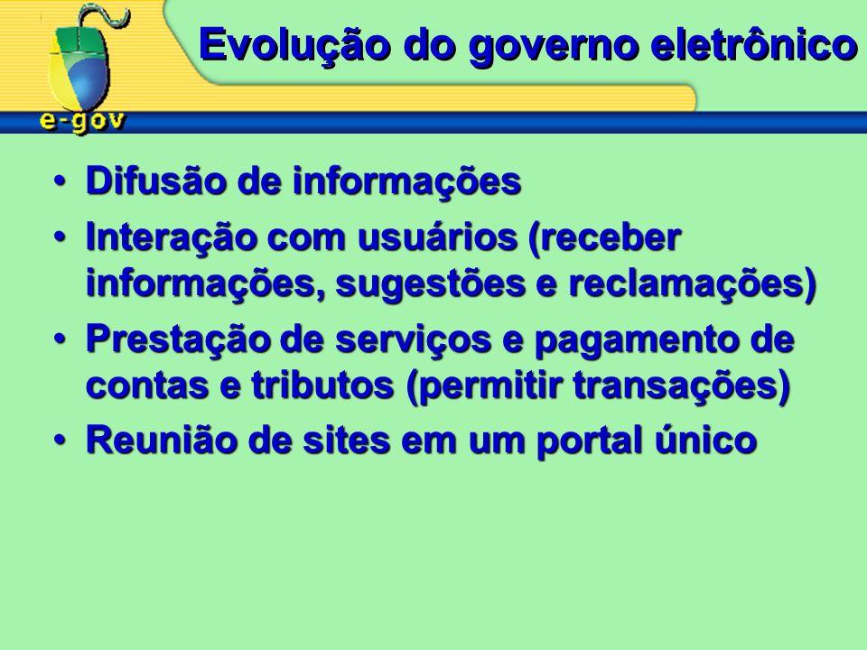 Evolução do governo eletrônico