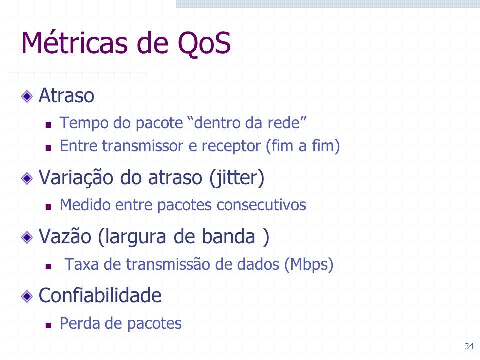 Métricas de QoS Atraso Variação do atraso (jitter)
