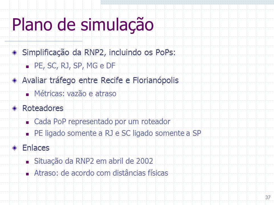 Plano de simulação Simplificação da RNP2, incluindo os PoPs: