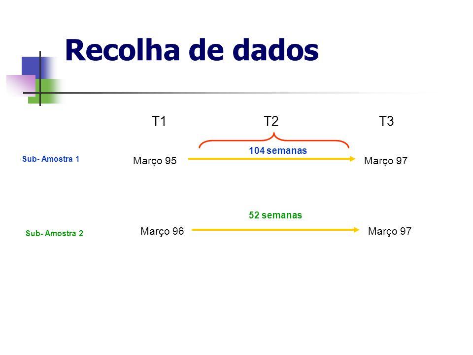 Recolha de dados T1 T2 T3 Março 95 Março 97 Março 96 Março 97