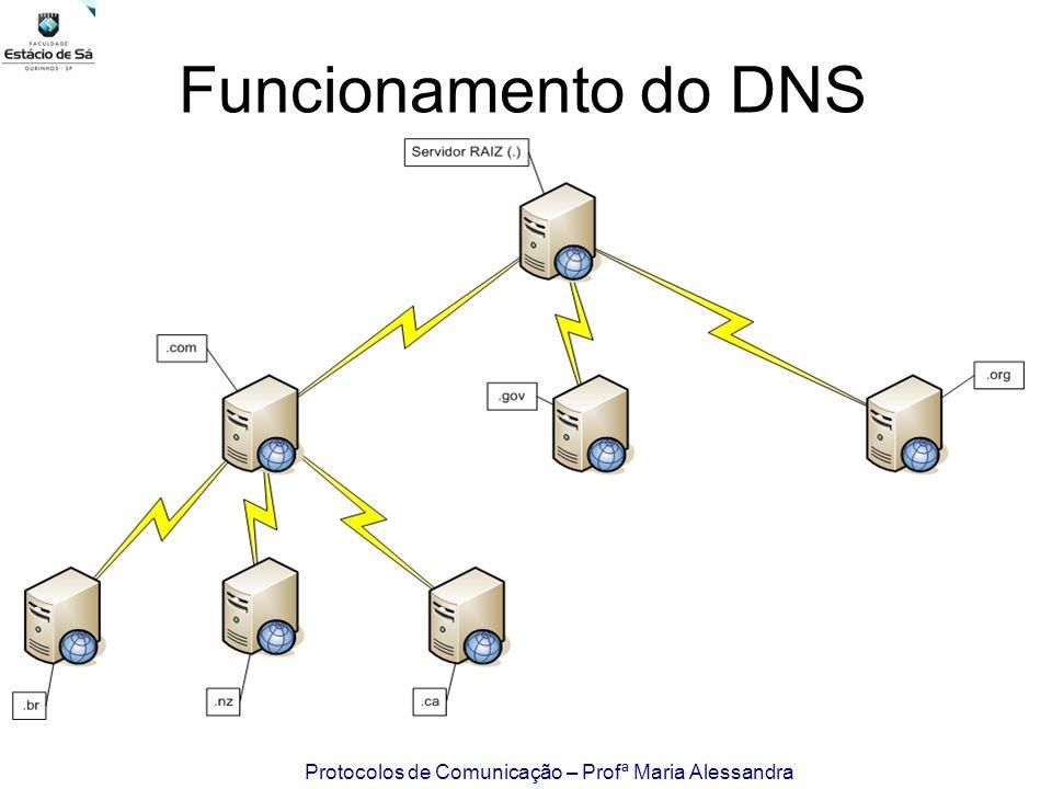Funcionamento do DNS