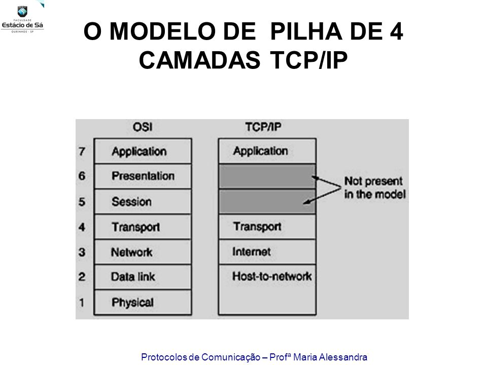 O MODELO DE PILHA DE 4 CAMADAS TCP/IP