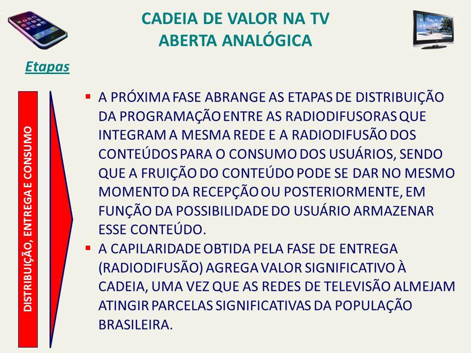 Cadeia de Valor na TV Aberta Analógica DISTRIBUIÇÃO, ENTREGA E CONSUMO