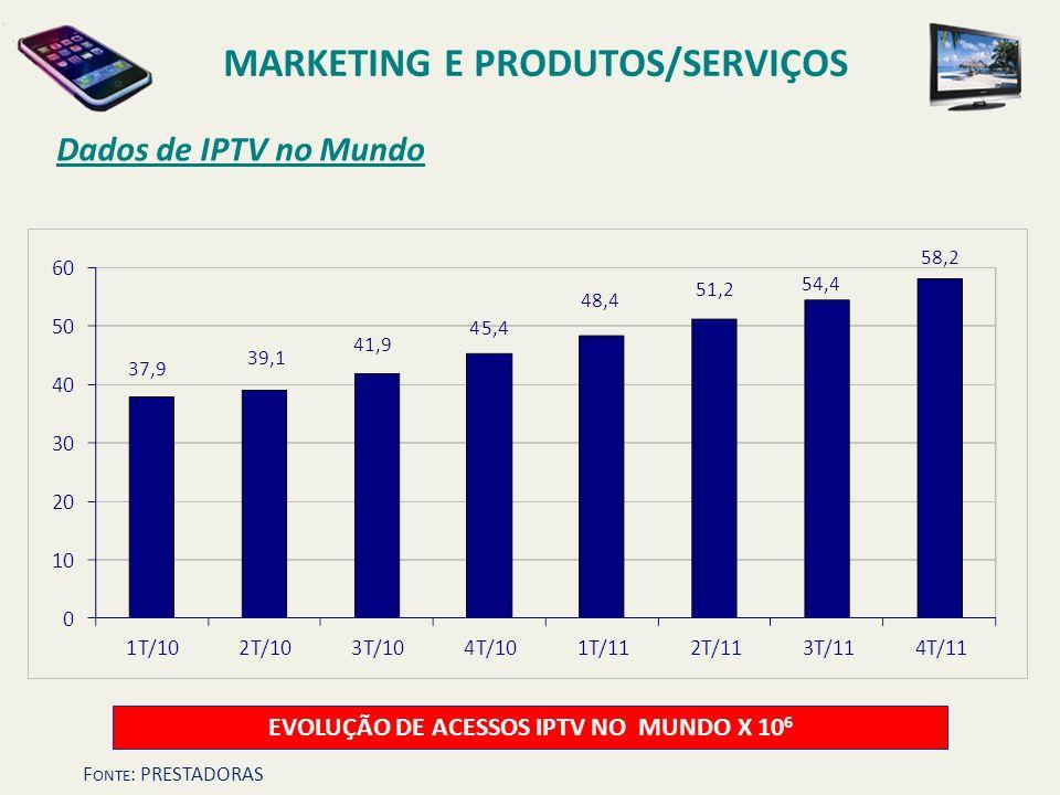 MARKETING E PRODUTOS/SERVIÇOS EVOLUÇÃO DE ACESSOS IPTV NO MUNDO X 106