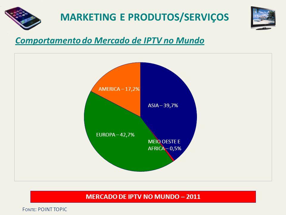 MARKETING E PRODUTOS/SERVIÇOS MERCADO DE IPTV NO MUNDO – 2011