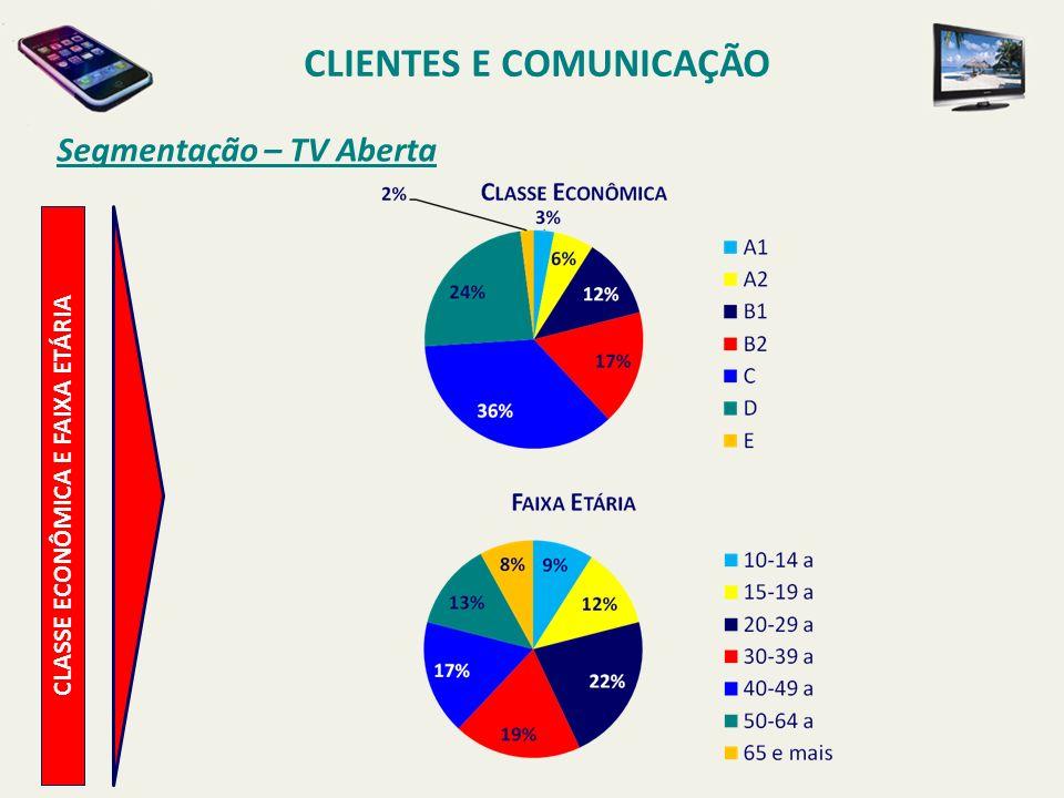 CLIENTES E COMUNICAÇÃO CLASSE ECONÔMICA E FAIXA ETÁRIA